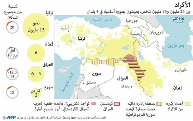 Photo of مركز كارنيغي الأميركي: الروابط المتنامية بين كرد العراق وسوريا تحمل بذور تحول جيوسياسي كبير