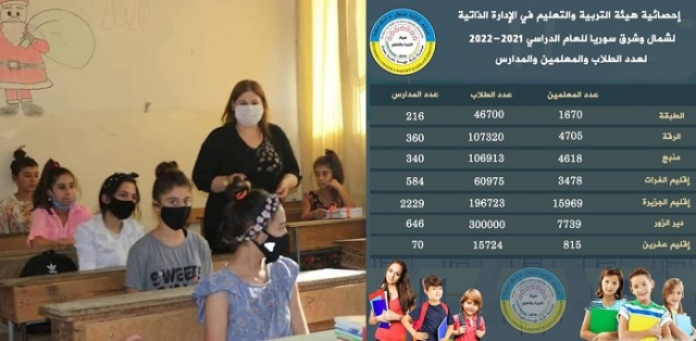 Photo of الإدارة الذاتية تلبي دعوة الأمم المتحدة وتفتح مدارسها